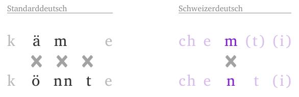 könnte und käme in Standarddeutsch und Schweizerdeutsch